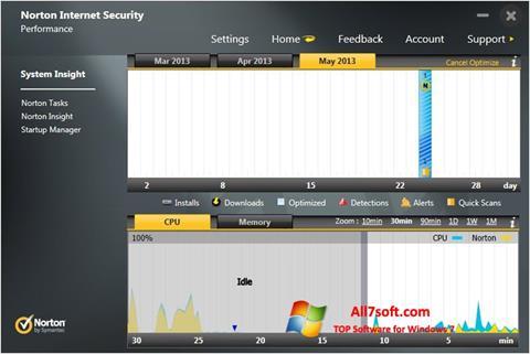 Ảnh chụp màn hình Norton Internet Security cho Windows 7